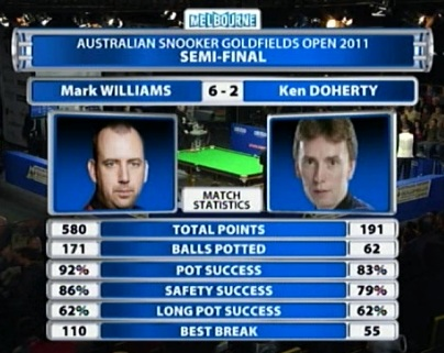 Mark Williams and Ken Doherty Match Stats Australian Open 2011