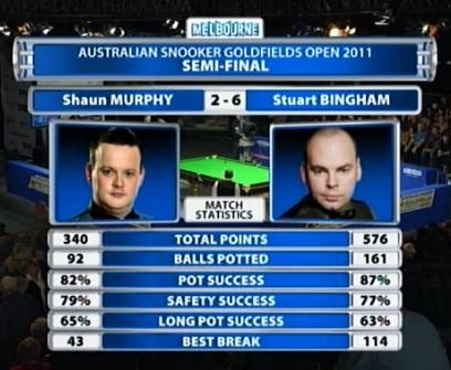 Shaun Murphy Stuart Bingham Match Stats Australian Open 2011