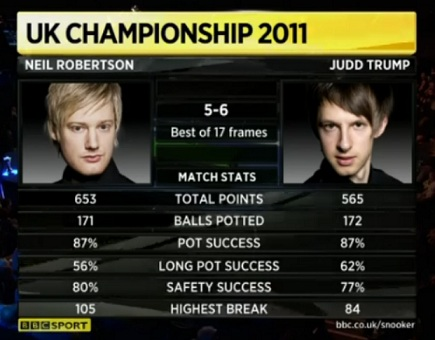 Neil Robertson Judd Trump Snooker UK Match Stats 2011