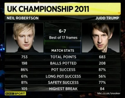 Snooker UK Judd Trump Neil Robertson Match Stats