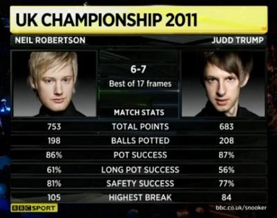 Snooker UK Judd Trump Neil Robertson Match Stats