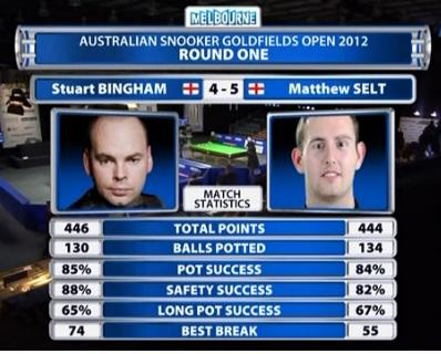 Bingham Selt Match Stats Australia 2012