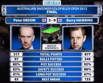 Peter Ebdon Barry Hawkins Australian Open Final Stats 2012