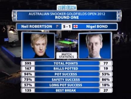 Robertson Bond Match Stats Australia 2012