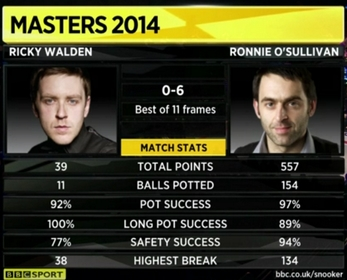 Ronnie O'Sullivan Ricky Walden Snooker Masters 2014 Match Stats